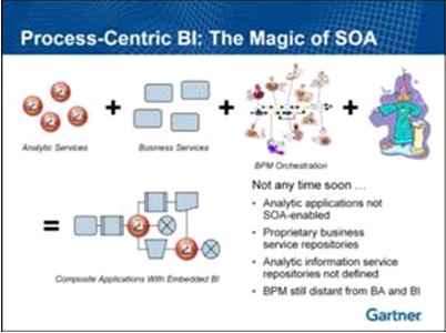 soa-and-process-bi