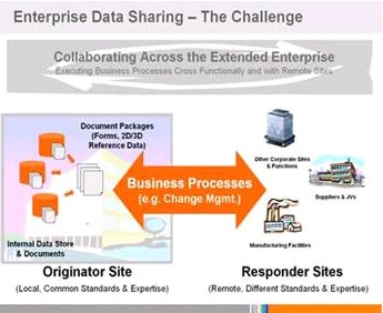 enterprise-data-sharing-challenge
