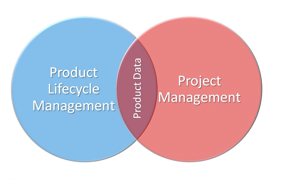 plm-and-project-management