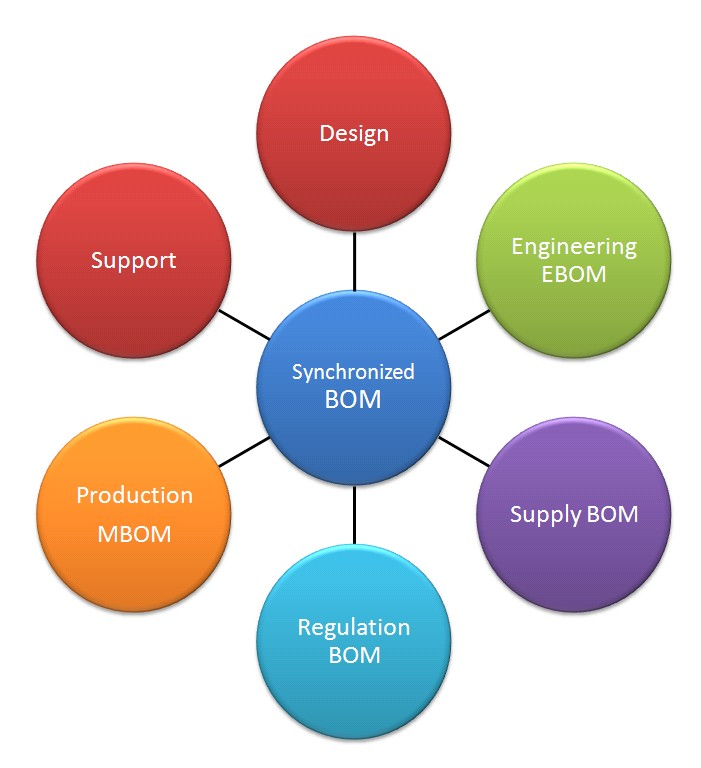 Beyond Plm Product Lifecycle Management Blog Seven Rules