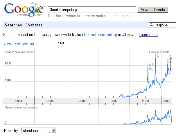 cloud-computing-trend