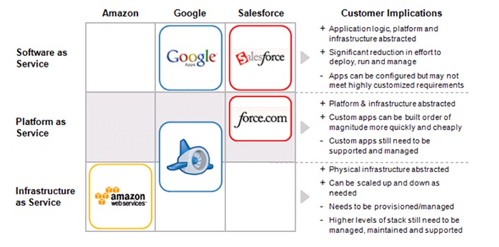 cloud-platforms-today