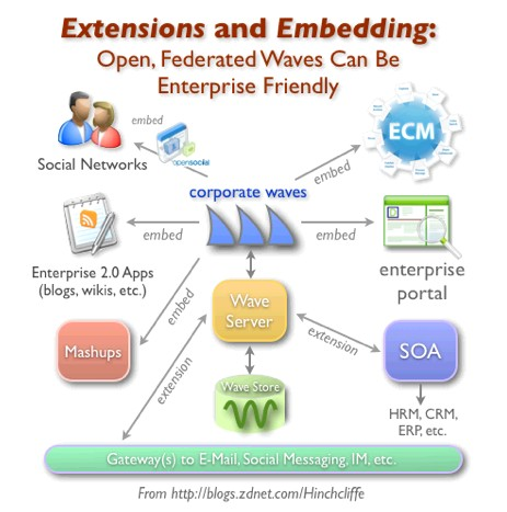 plm enterprise waves