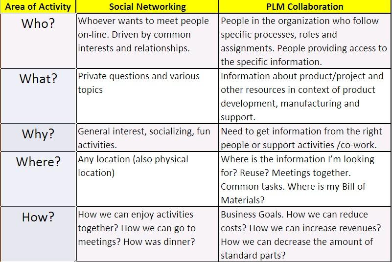 socialnetvs-plmcollaboration