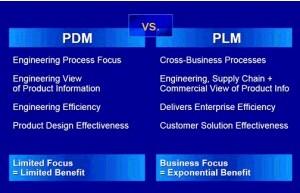 PDM vs PLM