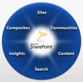 sharepoint-2010
