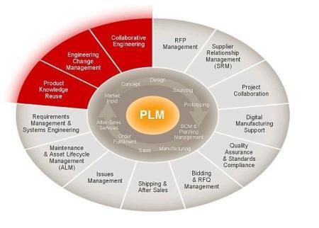 pdm vs. plm -3