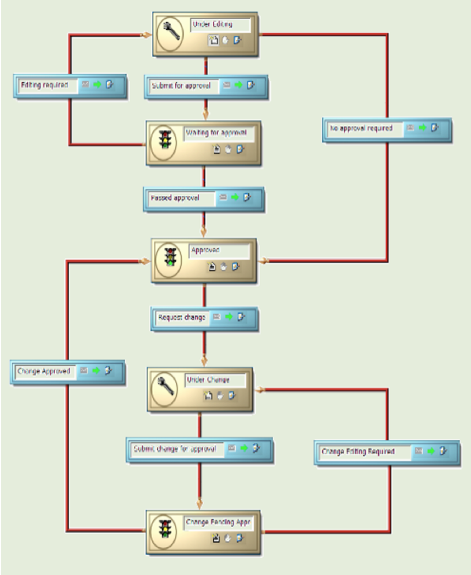 Process flow diagram vs workflow diagram wiring diagrams beyond plm product lifecycle management blog plm processes process flow diagram vs workflow diagram 7 process flow diagram vs workflow diagram ccuart Choice Image