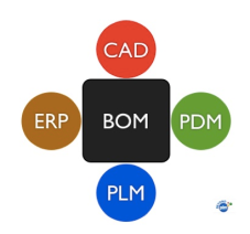 BOM-in-CAD-PDM-PLM-ERP