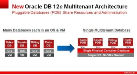 multitenant-oracle-db