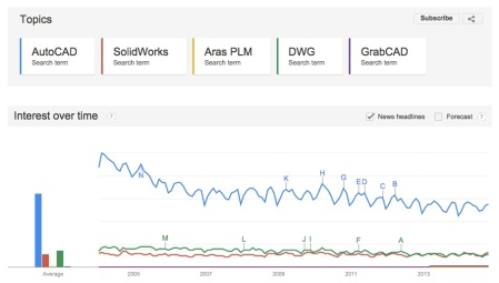 CAD-PLM-communities-google-trends