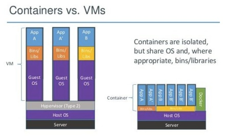 containers-vs-VMs
