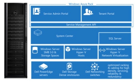 plm-azure-in-a-box